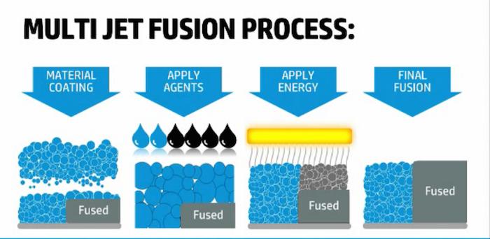 Processo MultiJet Fusion HP