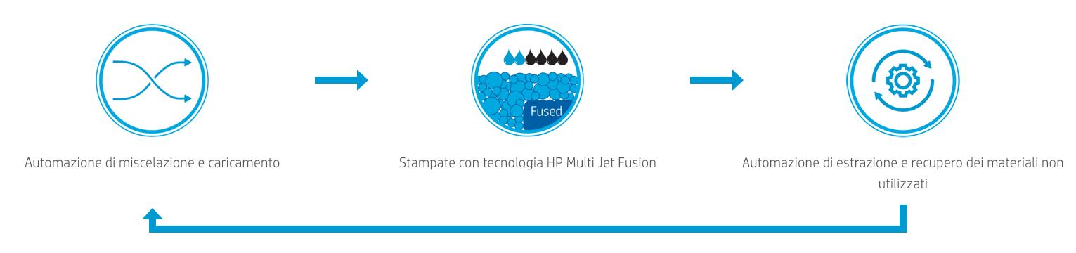 Flusso automatizzato_Tecnologia Jet Fusion di HP